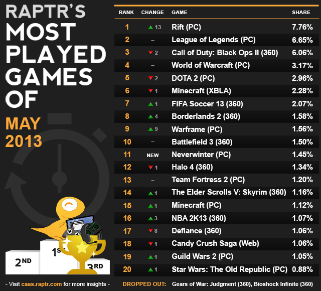 caas-most_played_may20131